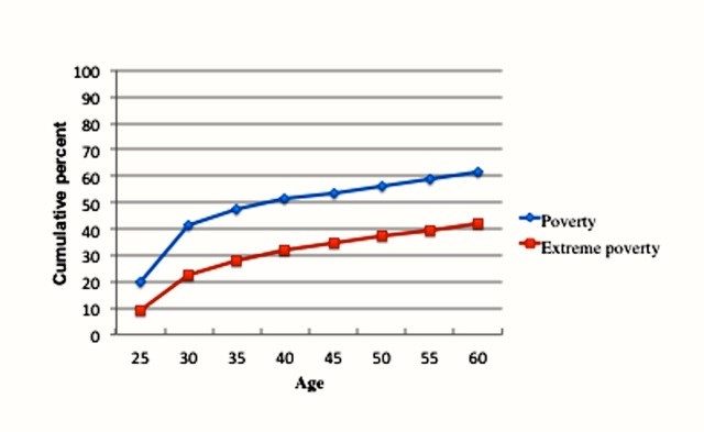 poverty-1 year by age