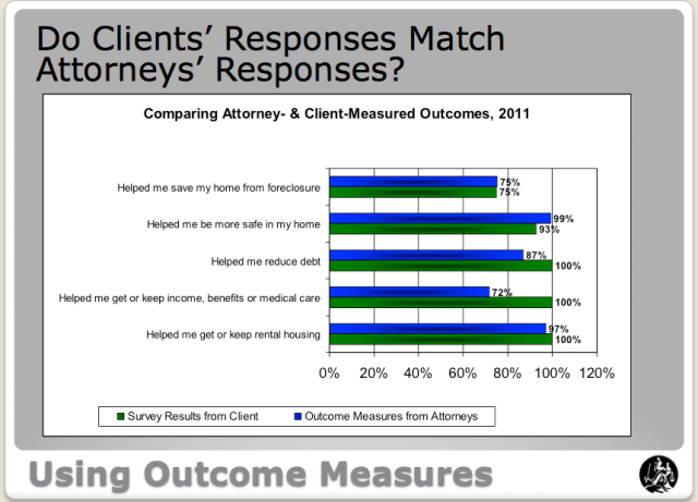 Client-Advocate-Outcomes-Comparison